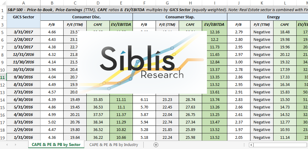 S&P 500 Sector Valuation Researcher Dataset - Siblis Research Ltd
